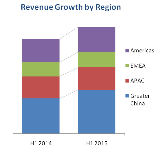 Volex growth in both Divisions and