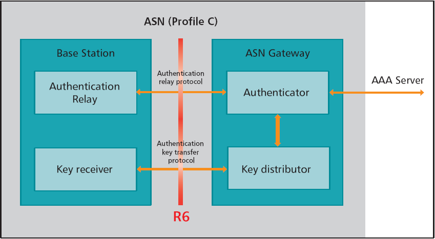 WiMAX Security Architecture The MS is authenticated with EAP-TTLS method by means of the MS SW integrated supplicant The authentication server resides in the RADIUS server ASN-GW acts as mediation