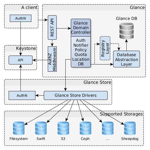 Glance Glance is the image management service Each VM is instantiated from an image which includes a specific operating system pre-installed Glance manages such collection of VM templates Images can