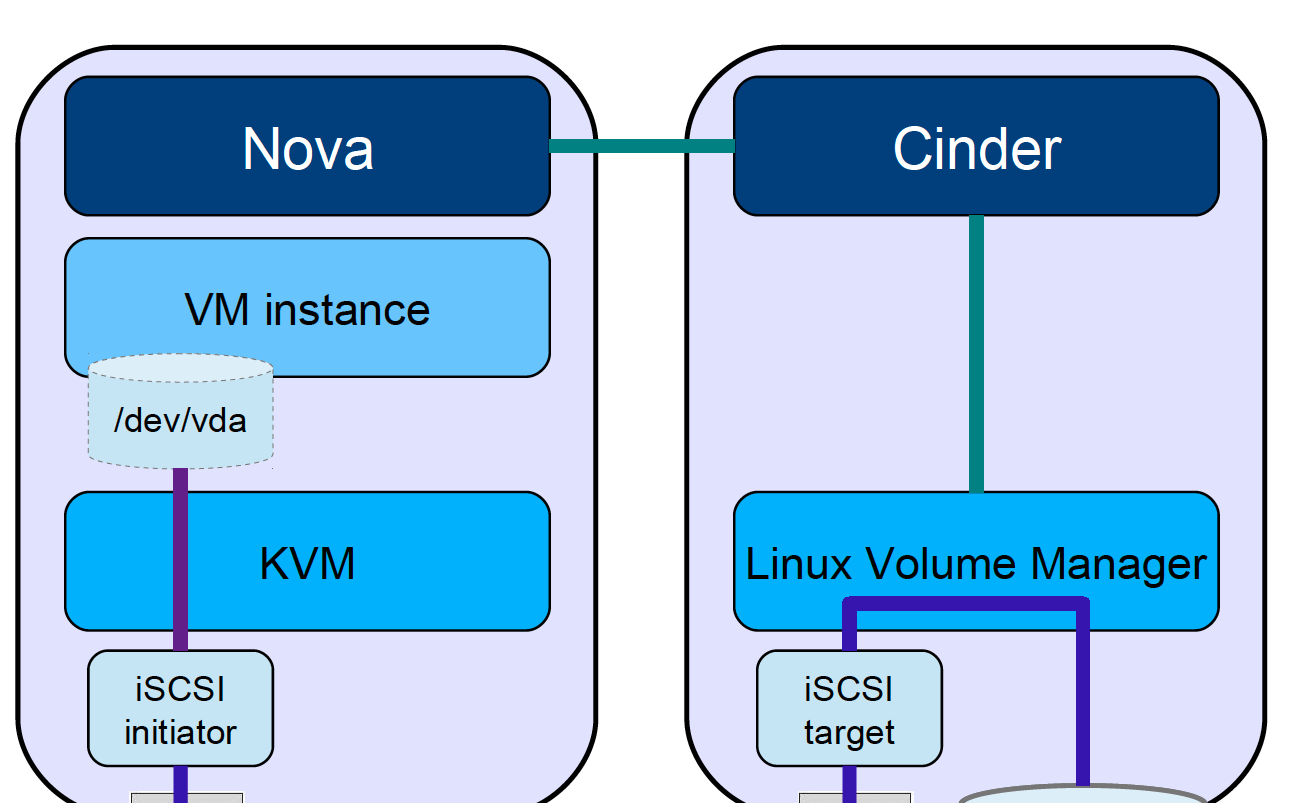 Cinder Cinder is the component responsible for managing volumes Each VM has a default volume which contains the operating system If a VM requires extra storage