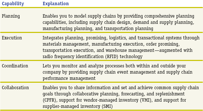 SCM Example of SCM and ERP Offering SCM and ERP software applications capabilities include the following: 41 Enterprise Resources Planning (ERP) Definition Enterprise Resource Planning A
