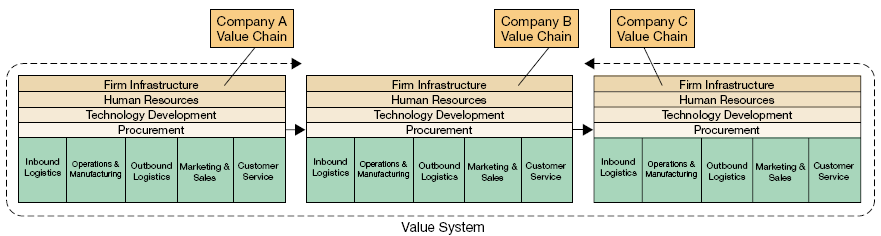 Information Systems Role in the Value Chain Systems play a sign