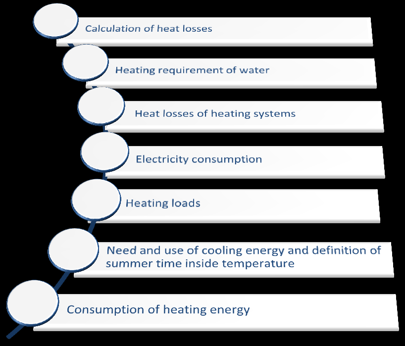 Building s energy consumption E - number - Calculation of heat losses defines the heat losses involving to building structures, including heat conduction through building envelope and heating