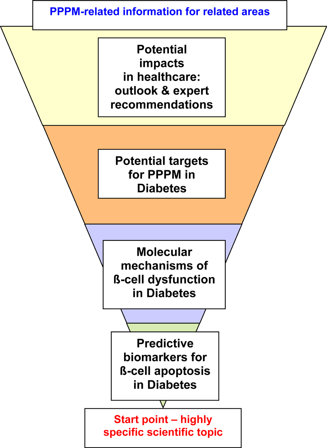 Page 4 of 5 Figure 3 The structure of informational pyramid characteristic for review articles in The EPMA Journal: an example is provided for diabetes research relevant for healthcare application