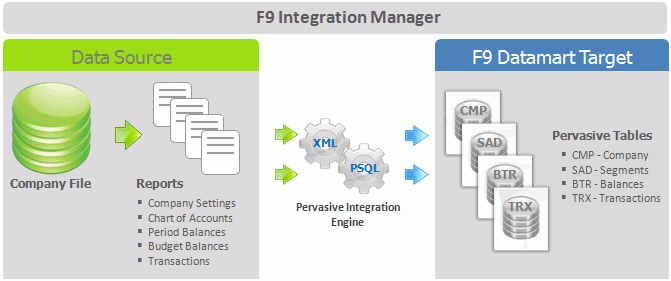 F9 Integration Manager Overview F9 Integration Manager (F9IM) provides an easy way of integrating data between QuickBooks and F9.