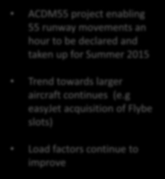 STRONG TRAFFIC GROWTH THROUGH EFFICIENT ASSET UTILISATION ACDM55 project enabling 55 runway movements
