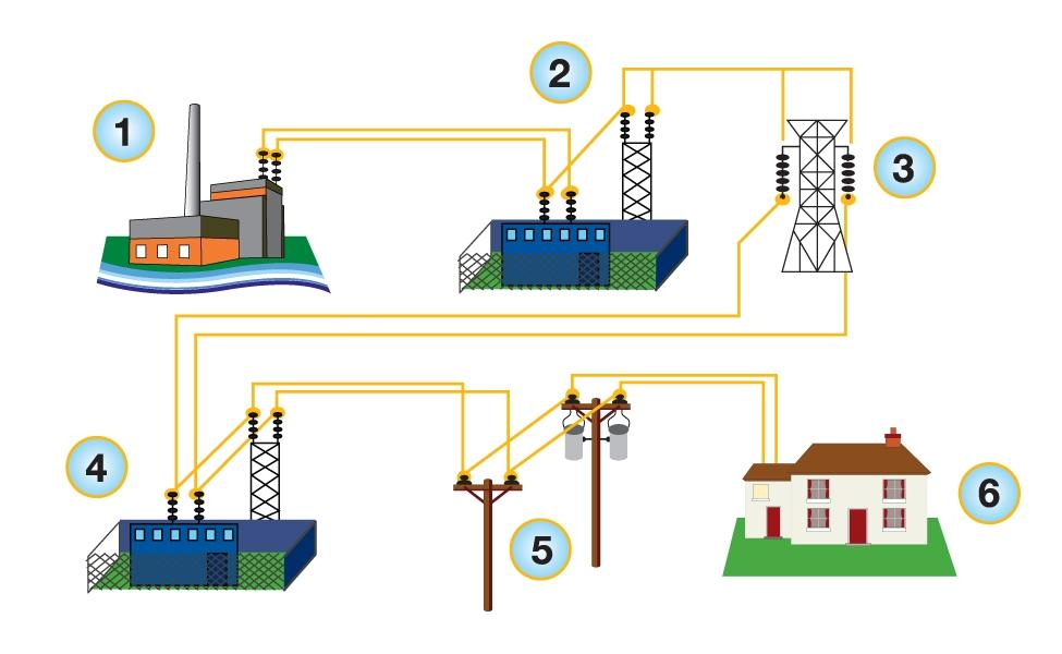 How Does the System Work? 1. Electricity is generated and leaves the power plant 2. Its voltage is increased at a step-up substation 3.