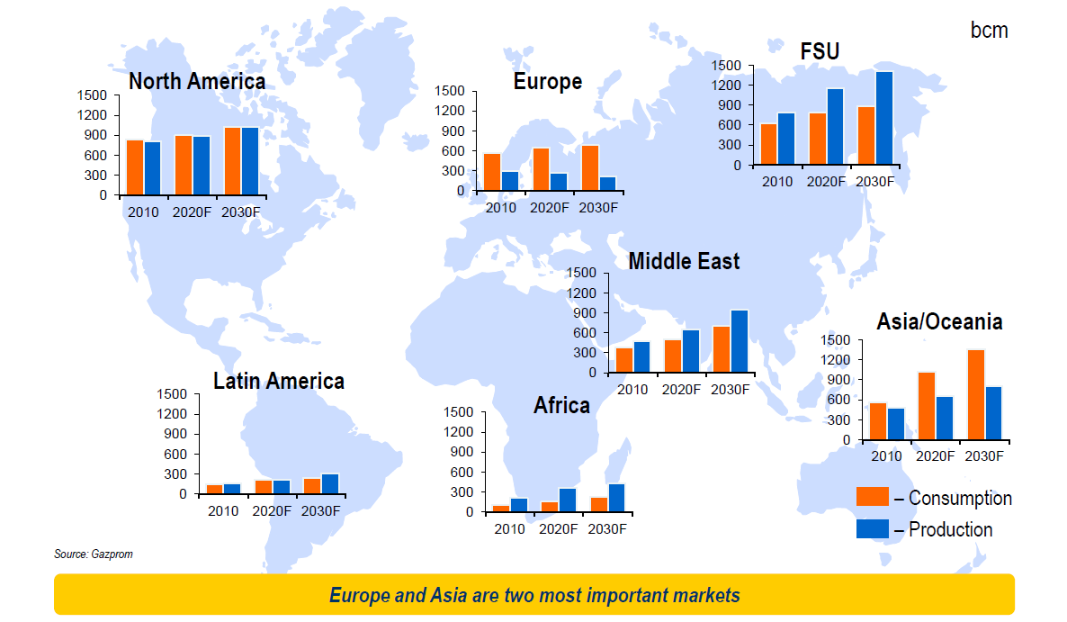 Global gas balance Uncertainties are growing in the global picture of the gas business: Uncertainties about gas importation demand in EU and in USA; Uncertainties about price dynamic; But growth of