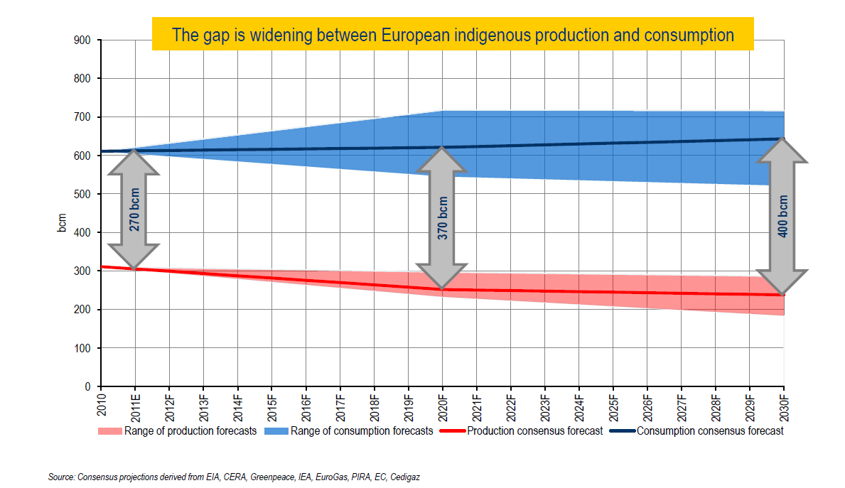 Europe will stay an attractive gas market On a long term basis, Europe is a first class market for