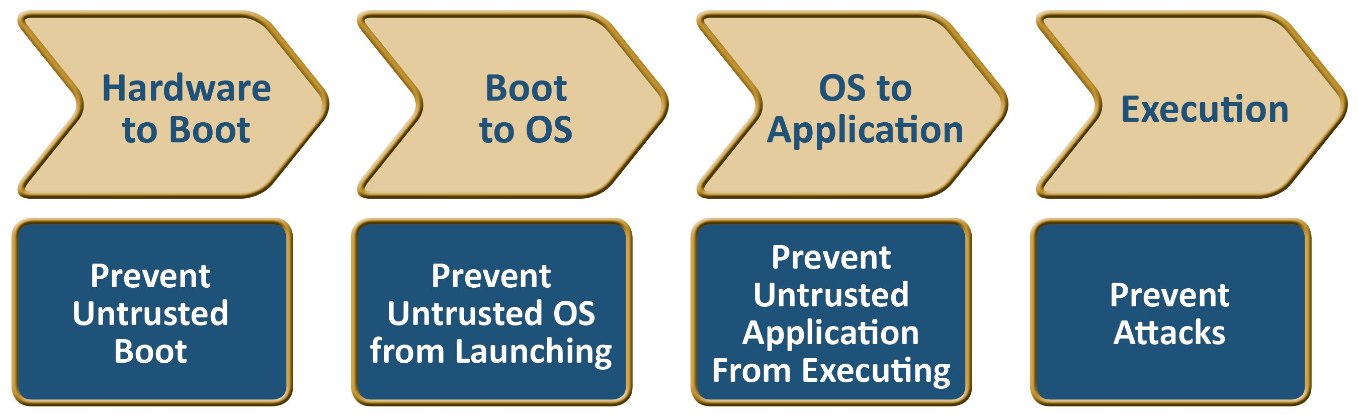 Floodgate Secure Boot Floodgate Secure Boot Overview Floodgate Secure Boot provides a critical security capability for embedded devices by ensuring that only validated code from the device OEM is