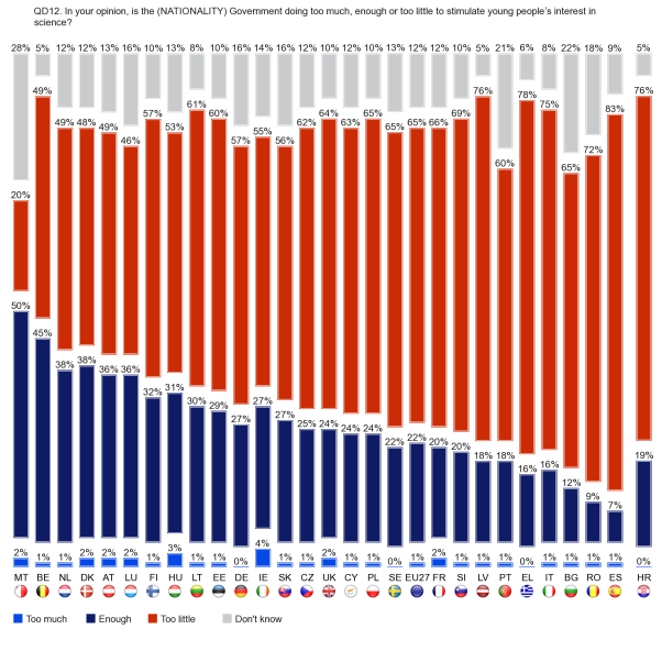 The majority of respondents in 19 countries (including Croatia) think their governments are doing too little stimulate young people s interest in science.