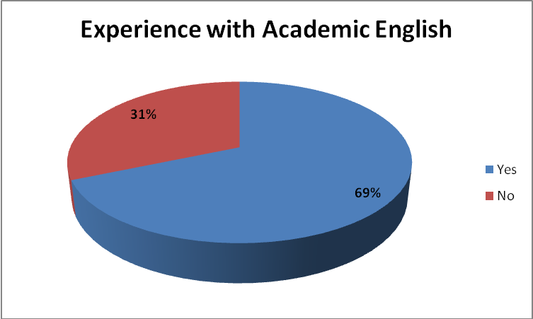stated before, may be related to the lecturers necessity of using Academic English in their work as researchers, as English is the lingua franca of Academia.