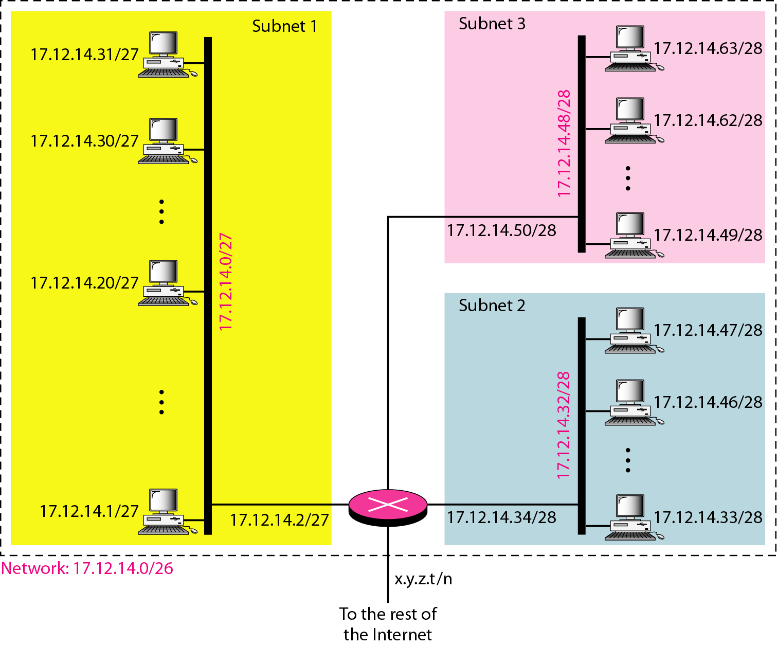 IPv4 ADDRESSES Three-Level Hierarchy: Example (continued)