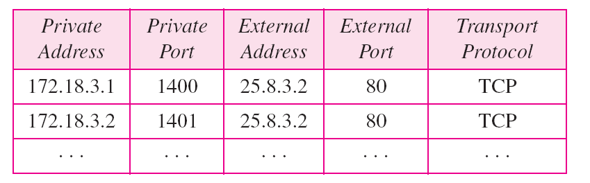 Network Address Translation (NAT) Five-column translation table: Use IP Addresses and Port Numbers to allow a many-to-many relationship between private-network hosts and