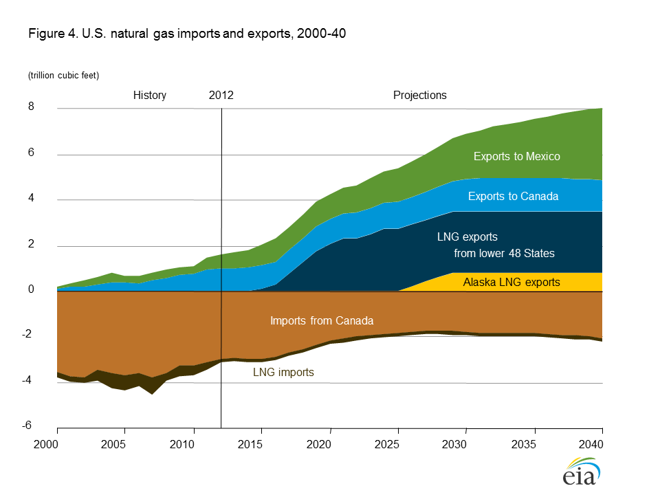 US Will be Energy Independent In Natural Gas by 2018 US Natural Gas Exports to 2040 By 2040, Net 6 Tcf Exports. Present Use 24 Tcf.