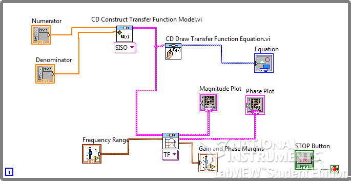 Figure 8 Front Panel of Phase and Gain Margin Module