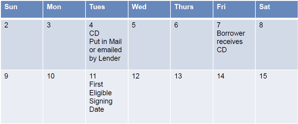 Delivery Methods The Lender sends the Closing Disclosure by mail