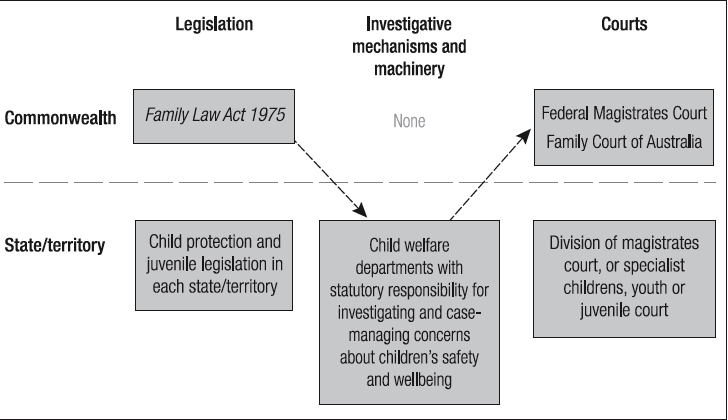 The legal and investigatory gap in