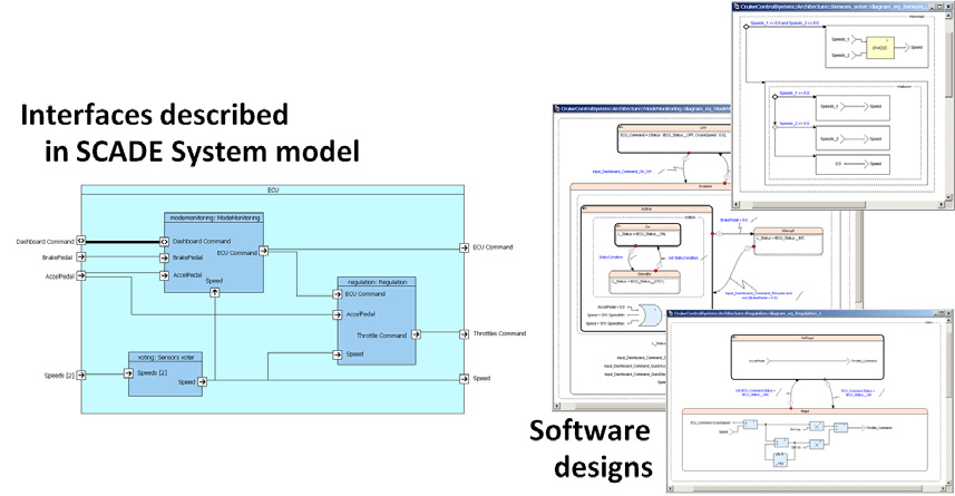 System Design Verification Model Consistency Checking Automatic verification of modeling rules applicable to entire model or model parts Set of predefined rules for common usage patterns, ability to