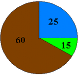 Pie chart Eye colors of 100 third grader students. Brown corresponds to brown eyes, blue to blue eyes, and green to hazel eyes.