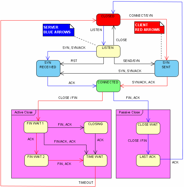 TCP State Diagram Connection Establishment TCP uses a 3 way handshake. A Server makes a passive open by call bind( ). The Client initiates an active open by calling connect( ).