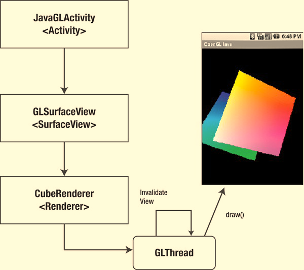 CHAPTER 3: More Gaming Tricks with OpenGL and JNI 67 Figure 3 3. Workflow of the Java-only cubes sample Java Main Activity When the user starts the application, the JavaGLActivity.