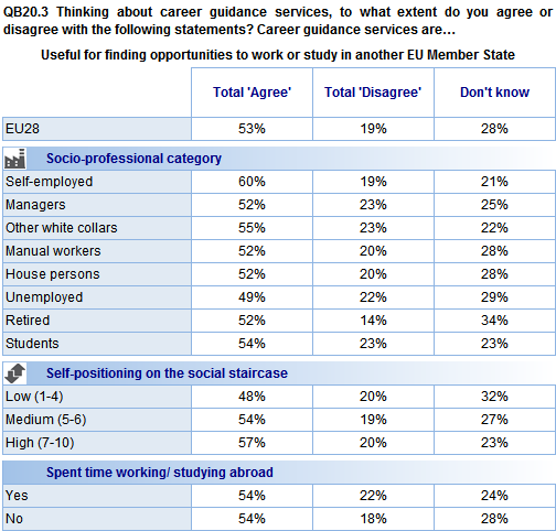 Findings are generally consistent across socio-demographic groups in terms of the proportion that agree that career guidance services are useful for finding opportunities to work or study in another