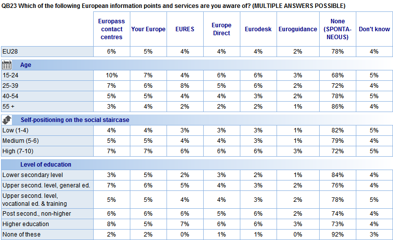 There is a large variation by age group in the levels of awareness of different European information points.