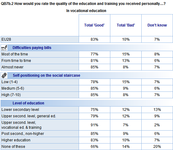 Attitudes towards vocational education are generally consistent across sociodemographic groups.