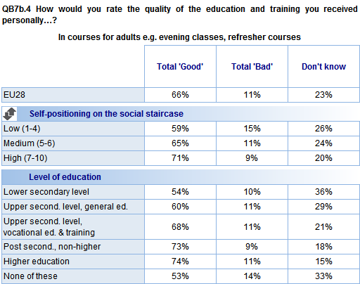 Looking at variations across socio-demographic groups, attitudes towards adult education are most positive among those educated to a higher level: 74% of those who completed higher education describe