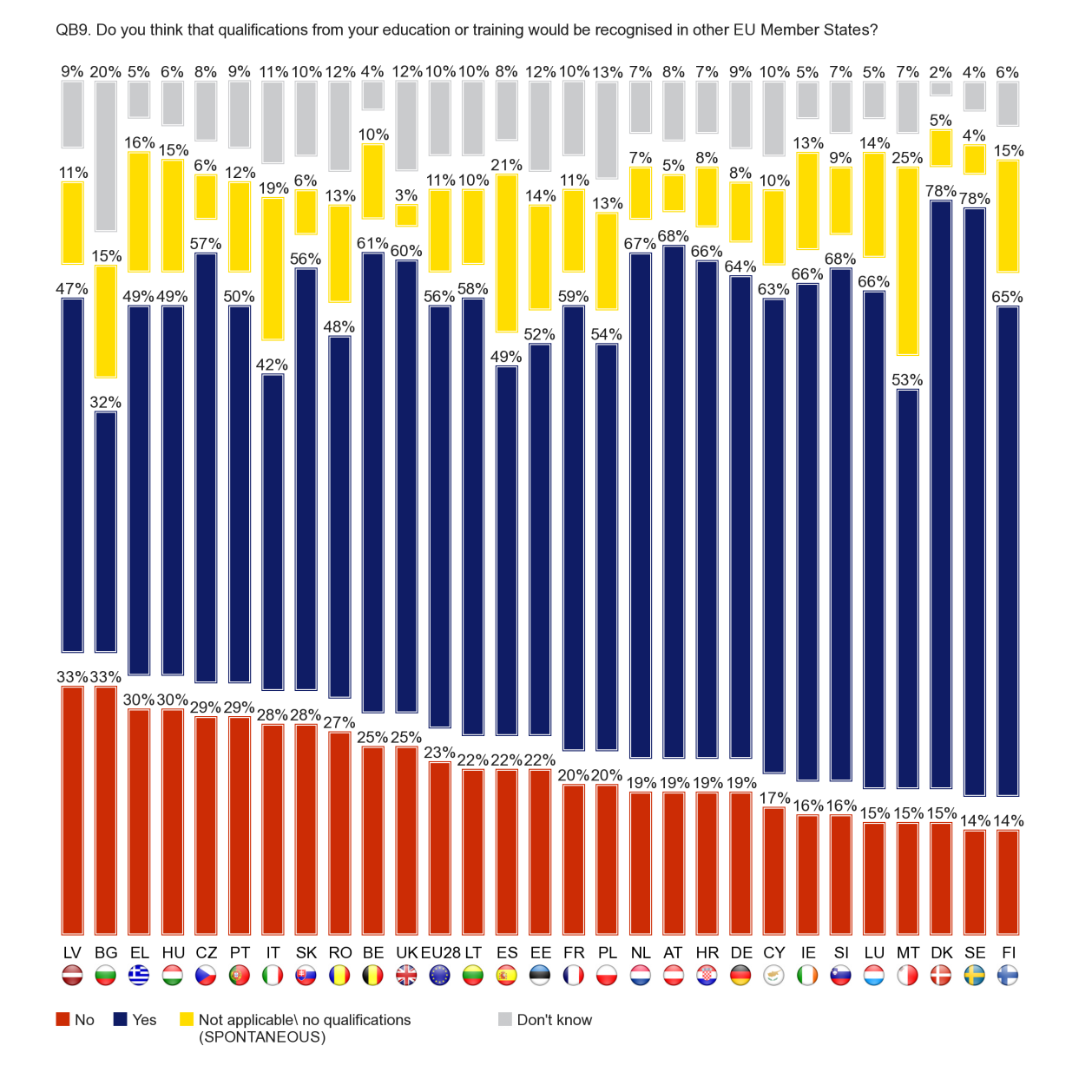 There is a fair degree of variation across individual Member States in the proportion of respondents who say that their qualifications would be recognised in other EU countries.