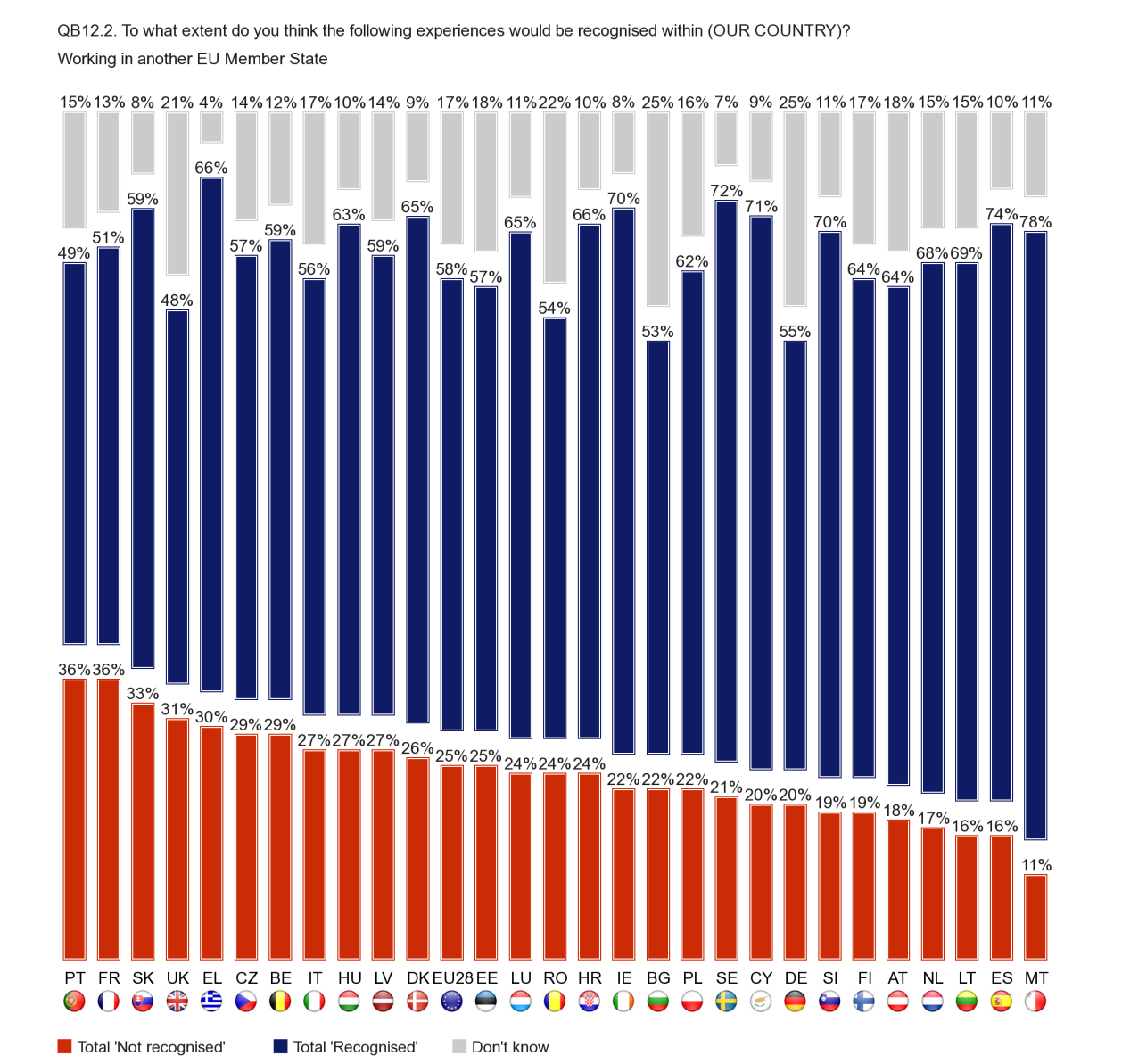 In relation to working in another EU Member State, the findings across individual Member States are broadly similar to those seen above in relation to studying.