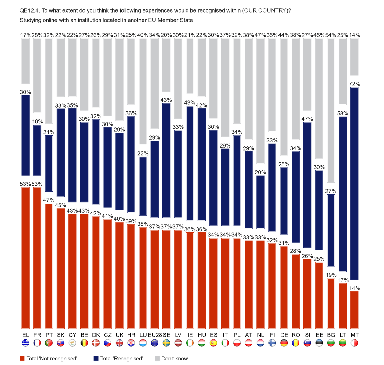 Malta has by far the highest proportion of respondents who say that studying online with an institution located in another EU Member State would be recognised in their own country (78% say this would