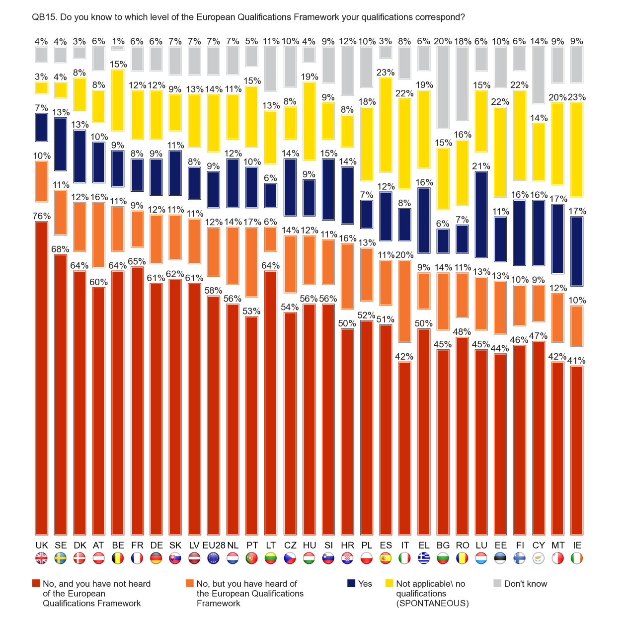 In the findings for individual Member States, respondents in Luxembourg (21%), Malta (17%) and Ireland (17%) are most likely to say that they know the level of the European Qualifications Framework