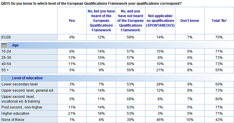 Looking at socio-demographic variations, respondents who completed higher education are much more likely than other respondents to say that they know the level of the European Qualifications