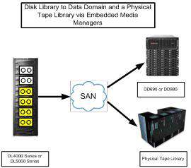 Using the Disk Library with the Data Domain system The most common scenarios for using the Disk Library with the Data Domain system are discussed below.