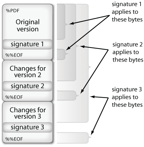 10 TS 102 778 V1.1.1 (2009-04) Figure 3 The normal workflow for serial signatures in PDF is that after the first individual has signed, the document is then passed on to subsequent signers who not