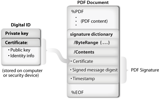 8 TS 102 778 V1.1.1 (2009-04) Figure 1 The PDF Signature (a DER-encoded PKCS#7 binary data object) shall be placed into the Contents entry of the signature dictionary.