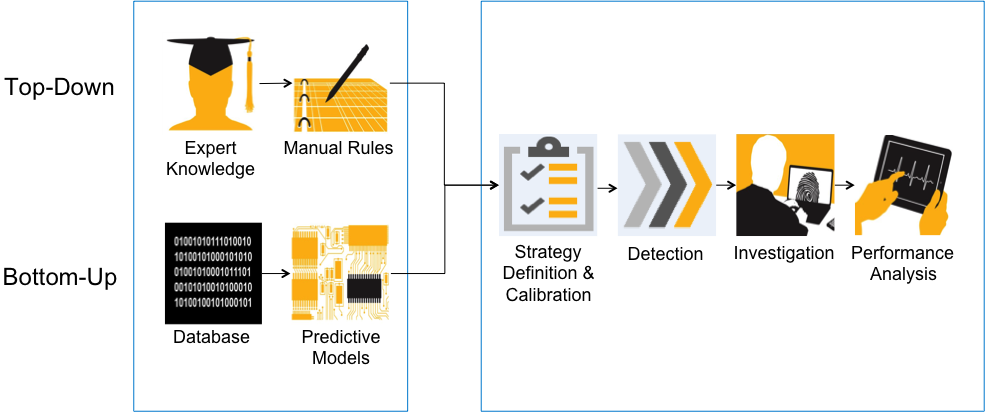 LIVE FRAUD DETECTION IN SAP S/4 HANA Scan high volumes of data for potential fraud Traditional Approach With SAP S/4HANA Review data & down load to Microsoft Excel Run vendor reports Run customer