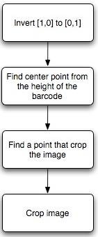 decode the image into its respective numeric code. Input image with white border Fig. 5: Detail of UPC-A Barcode III.