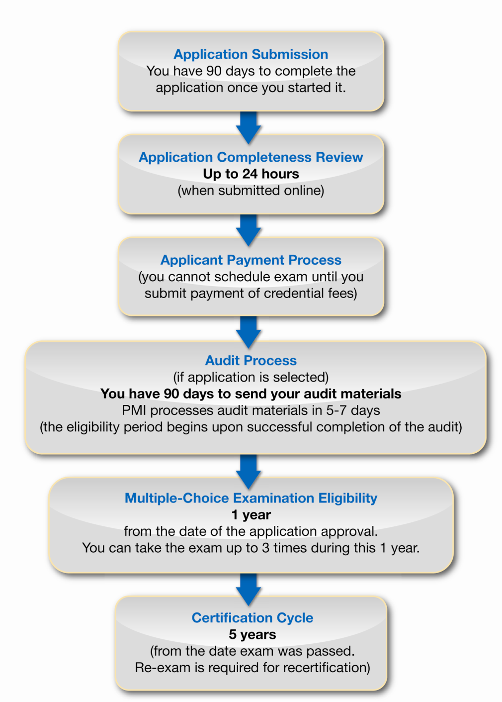 Overview of the CAPM Credential Timeline of the CAPM Certification Process CAPM Certification