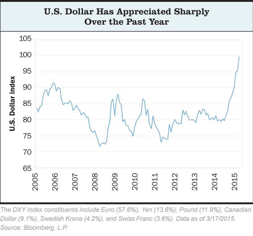 First Quarter 2015 Investment Commentary The strength of the dollar is a significant force affecting the economic landscape. The dollar has appreciated 23% over the past 12 months.
