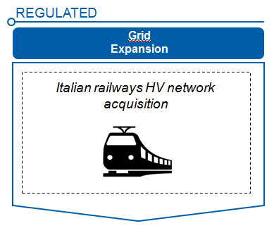 Acquisition of FS HV Grid Transaction Overview Acquisition of 100% of SELF S.r.l.