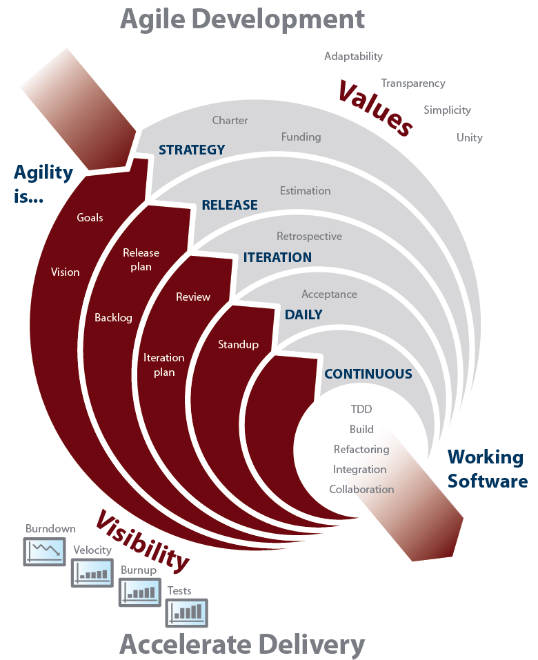 2 HOW SILK CENTRAL BRINGS FLEXIBILITY TO AGILE DEVELOPMENT What is Agile Software Development?