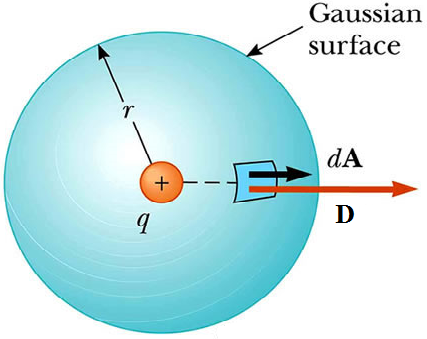 Figure : Gauss s Law applied to a point charge. The electric field lines are straight, radial lines and so we choose a spherical Gaussian surface, with a variable radius r.
