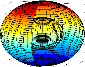 Figure 4: Two concentric spheres. The inner has radius r and the outer r 2 2.