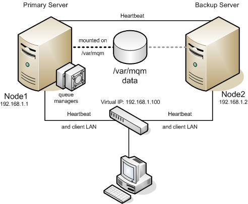 Active/Standby Configuration with /var/mqm on Shared Storage Active/Standby Configuration with /var/mqm on Shared Storage In the Active/Standby configuration, Node1 is the primary LifeKeeper server.