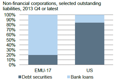 companies rely much more on bank