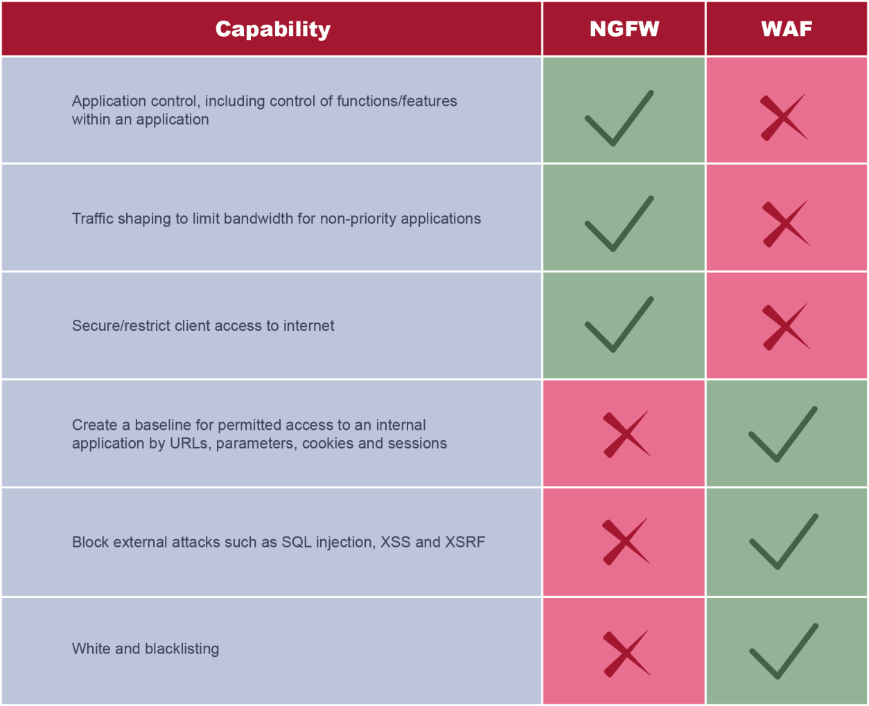 Capabilities of NGFW and WAF XSS = Cross-site scripting XSRF = Cross-sire request forgery Source: Ovum Incumbency is an issue when companies consider switching to cloud-based WAF While 8% of