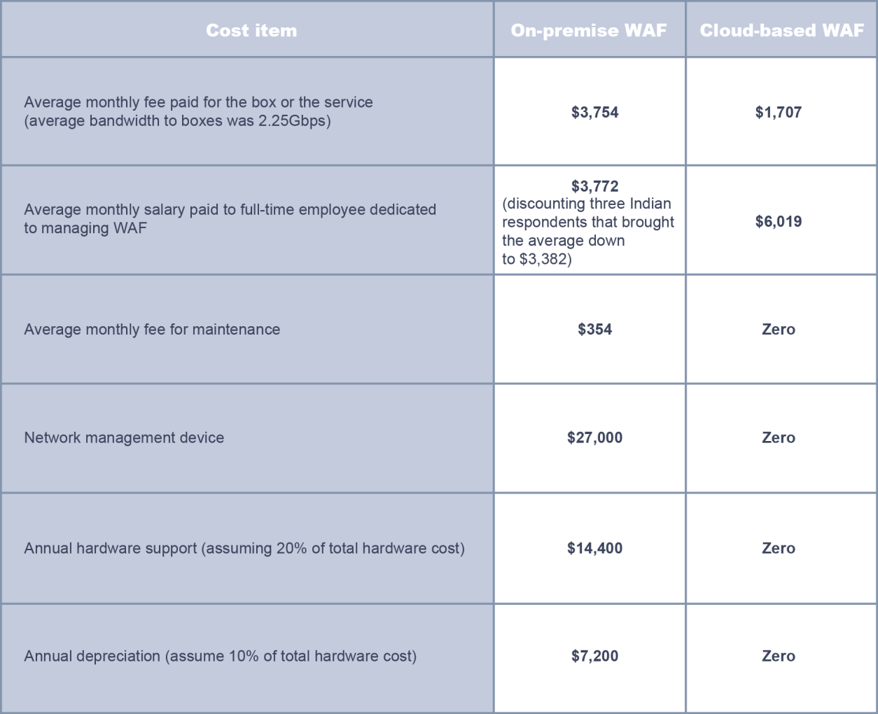 The cost of on-premise and cloud-based WAF Source: Ovum and industry sources Appendix Methodology Ovum conducted 50 interviews with IT decision-makers across North America, Europe, and Asia- Pacific.